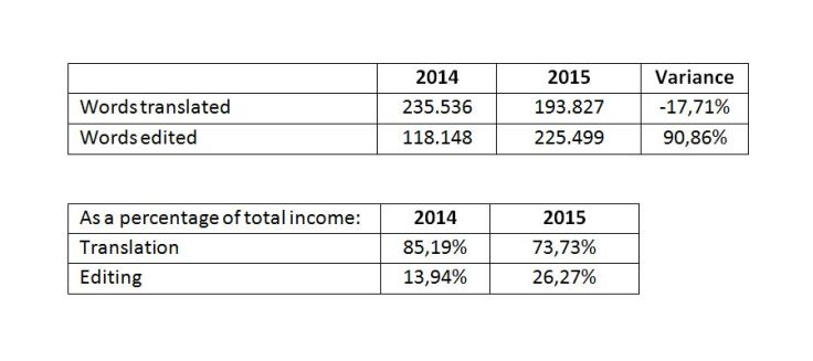 Words translated and percentage of total income 2015 versus 2014